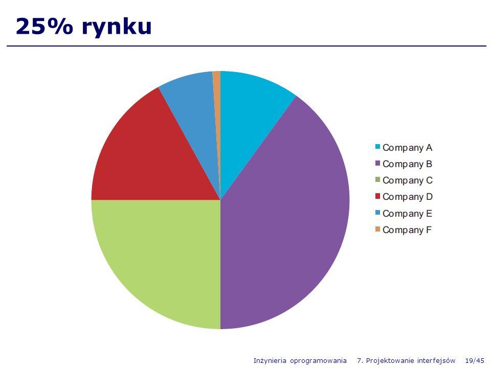 Inżynieria oprogramowania 7. Projektowanie interfejsów 19/45 25% rynku