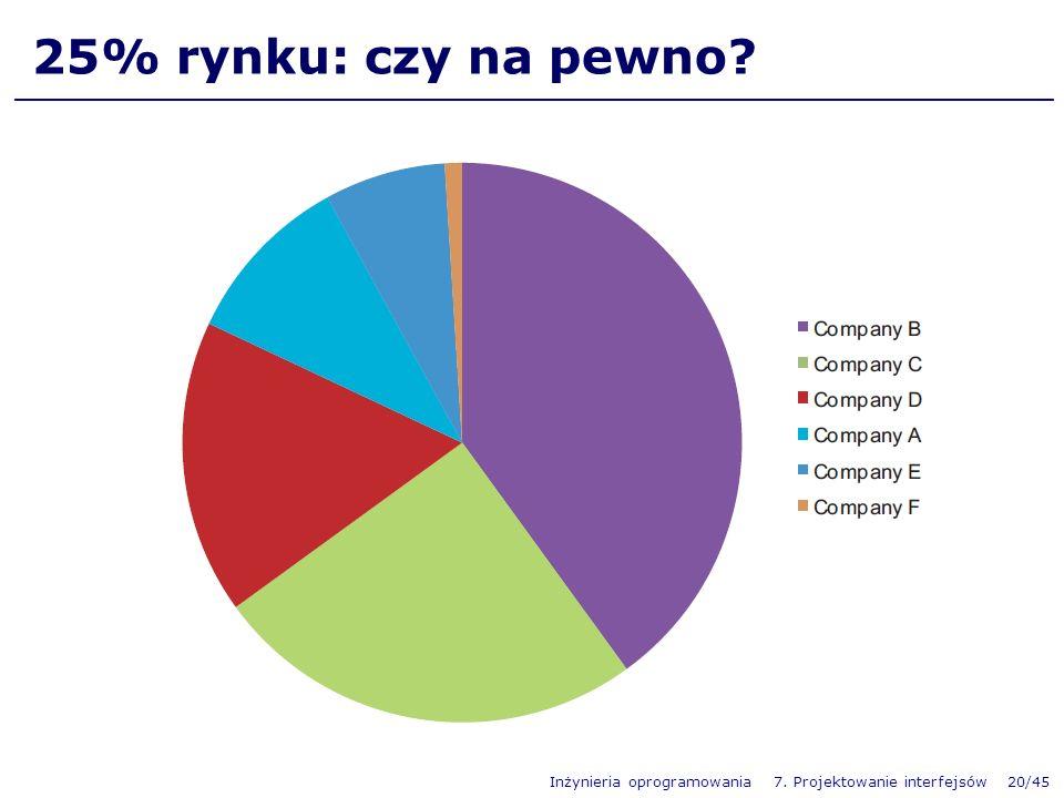 Inżynieria oprogramowania 7. Projektowanie interfejsów 20/45 25% rynku: czy na pewno?