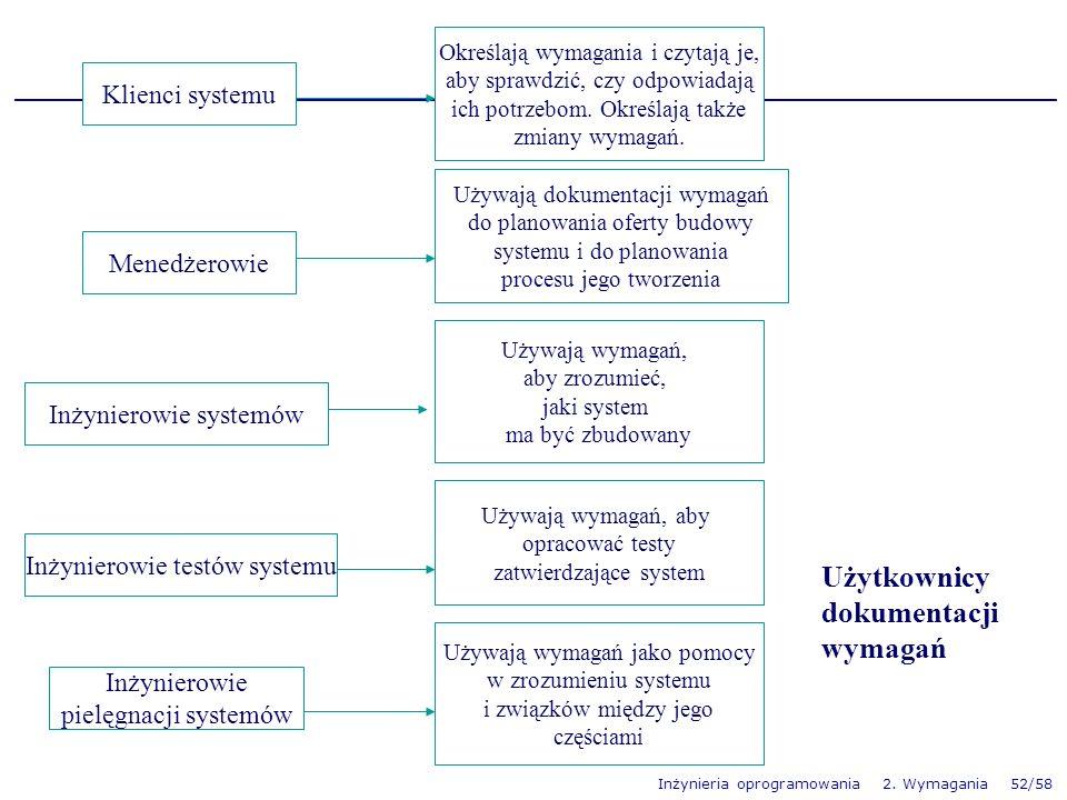 Inżynieria oprogramowania 2. Wymagania 52/58 Klienci systemu Menedżerowie Inżynierowie systemów Inżynierowie testów systemu Inżynierowie pielęgnacji s