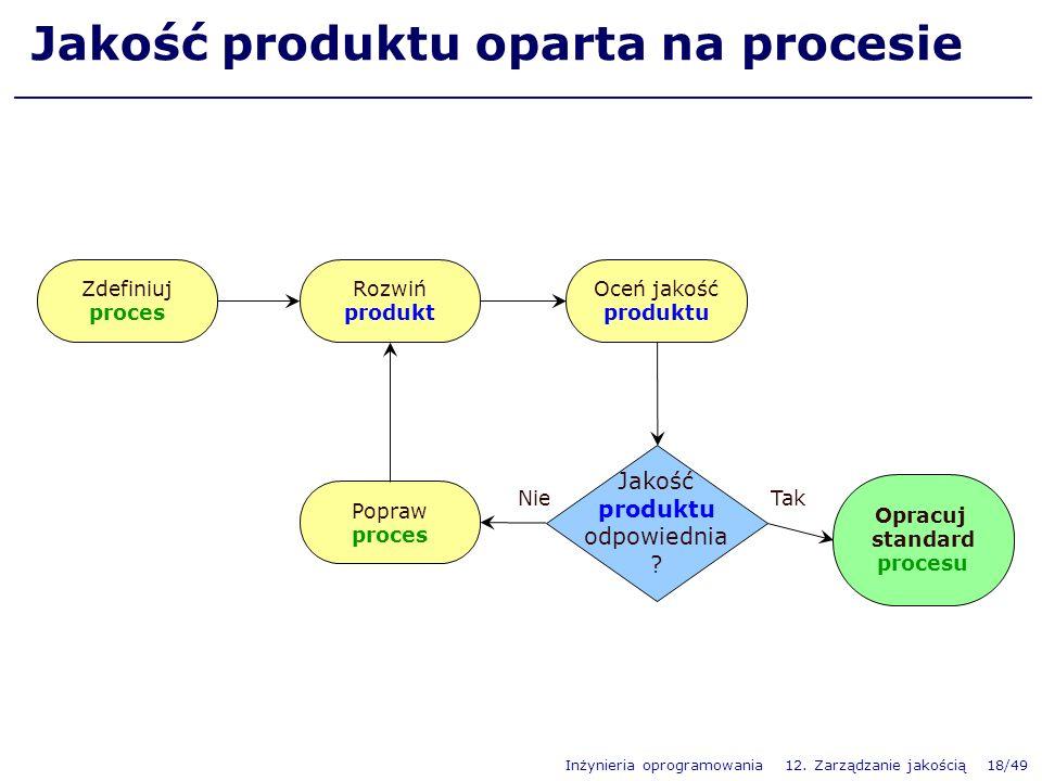 Inżynieria oprogramowania 12. Zarządzanie jakością 18/49 Tak Jakość produktu oparta na procesie Zdefiniuj proces Rozwiń produkt Oceń jakość produktu P