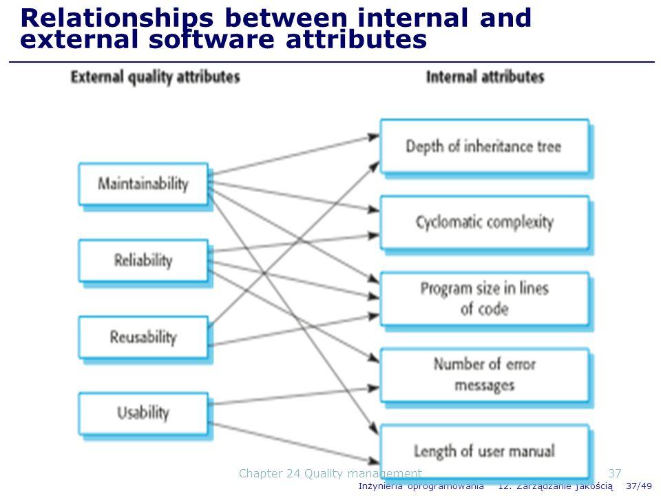 Inżynieria oprogramowania 12. Zarządzanie jakością 37/49 Relationships between internal and external software attributes 37Chapter 24 Quality manageme