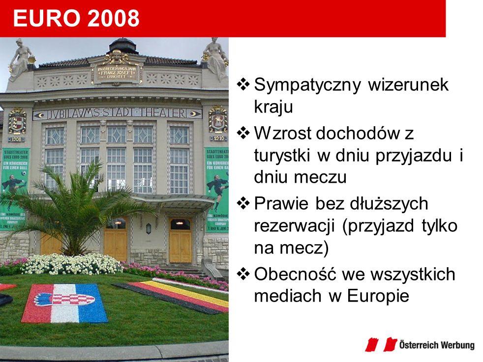 EURO 2008 Sympatyczny wizerunek kraju Wzrost dochodów z turystki w dniu przyjazdu i dniu meczu Prawie bez dłuższych rezerwacji (przyjazd tylko na mecz