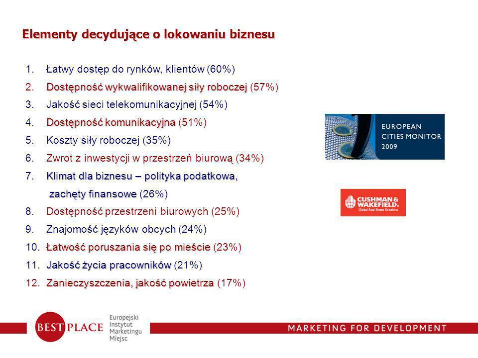 Elementy decydujące o lokowaniu biznesu 1. Łatwy dostęp do rynków, klientów (60%) Dostępność wykwalifikowanej siły roboczej 2. Dostępność wykwalifikow