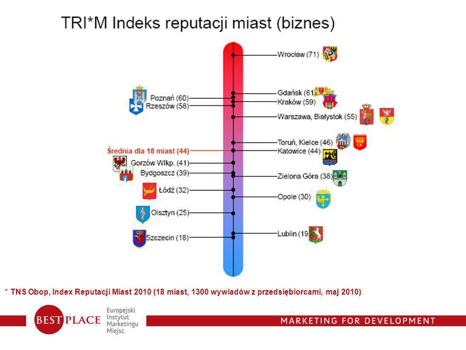 * TNS Obop, Index Reputacji Miast 2010 (18 miast, 1300 wywiadów z przedsiębiorcami, maj 2010)