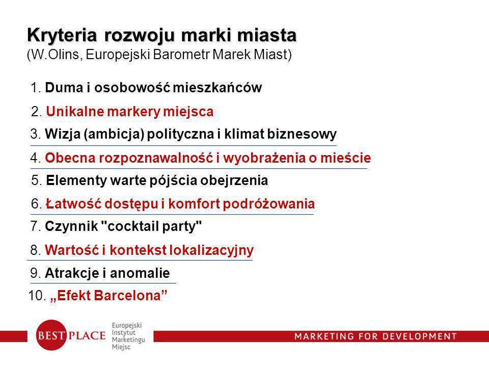 Kryteria rozwoju marki miasta (W.Olins, Europejski Barometr Marek Miast) 1. Duma i osobowość mieszkańców 2. Unikalne markery miejsca 3. Wizja (ambicja