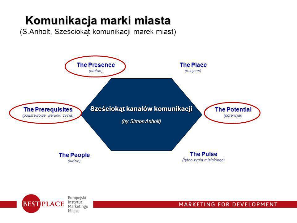 Sześciokąt kanałów komunikacji (by Simon Anholt) The Presence (status) The Place (miejsce) The People (ludzie) The Pulse (tętno życia miejskiego) The Potential (potencjał) The Prerequisites (podstawowe warunki życia) Komunikacja marki miasta (S.Anholt, Sześciokąt komunikacji marek miast)