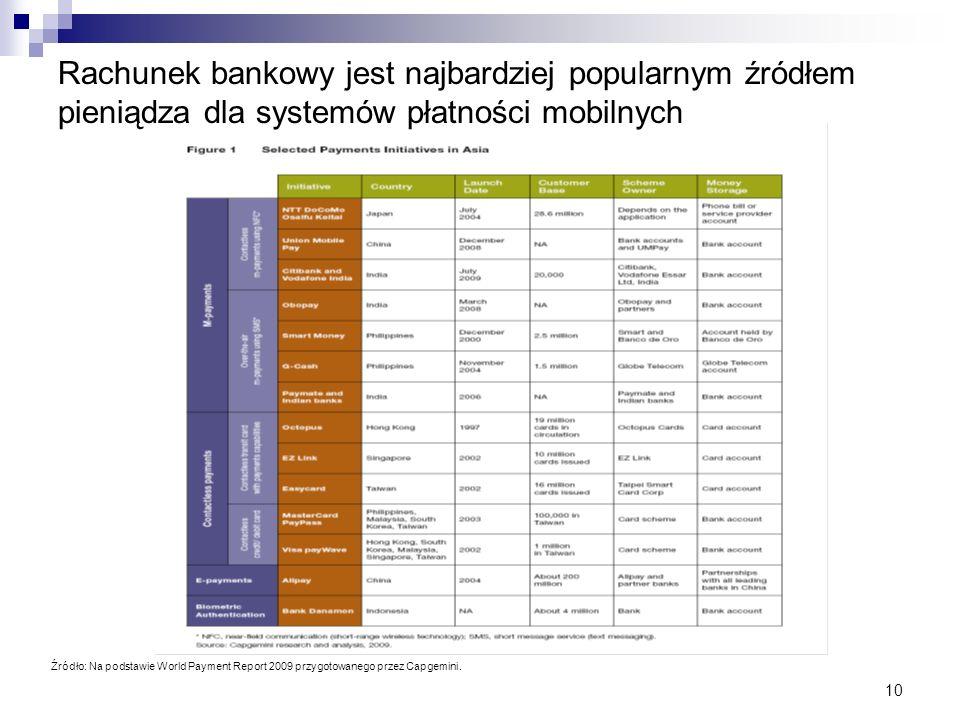 10 Źródło: Na podstawie World Payment Report 2009 przygotowanego przez Capgemini. Rachunek bankowy jest najbardziej popularnym źródłem pieniądza dla s