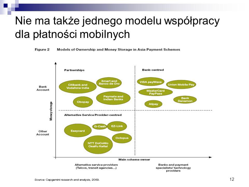 12 Nie ma także jednego modelu współpracy dla płatności mobilnych