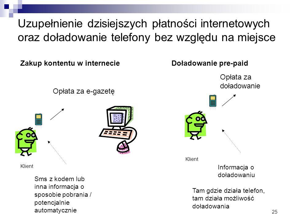 25 Uzupełnienie dzisiejszych płatności internetowych oraz doładowanie telefony bez względu na miejsce Opłata za e-gazetę Zakup kontentu w internecie K