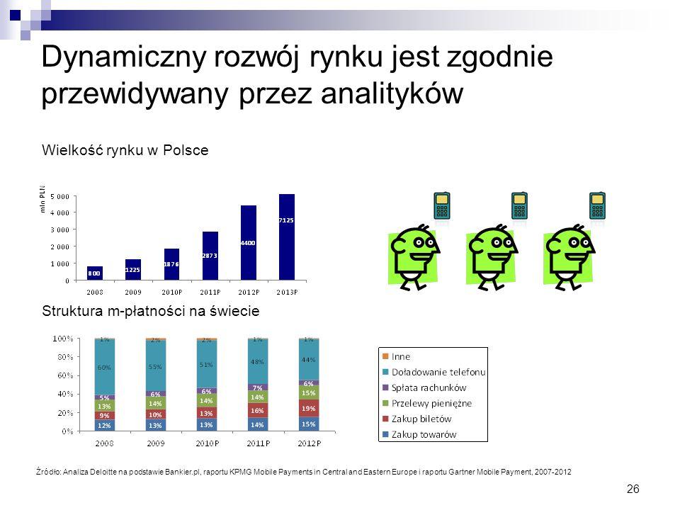 26 Dynamiczny rozwój rynku jest zgodnie przewidywany przez analityków Źródło: Analiza Deloitte na podstawie Bankier.pl, raportu KPMG Mobile Payments i
