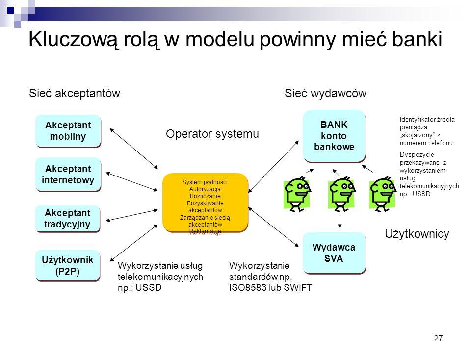 27 Kluczową rolą w modelu powinny mieć banki Akceptant mobilny Akceptant internetowy Akceptant internetowy Akceptant tradycyjny Akceptant tradycyjny B