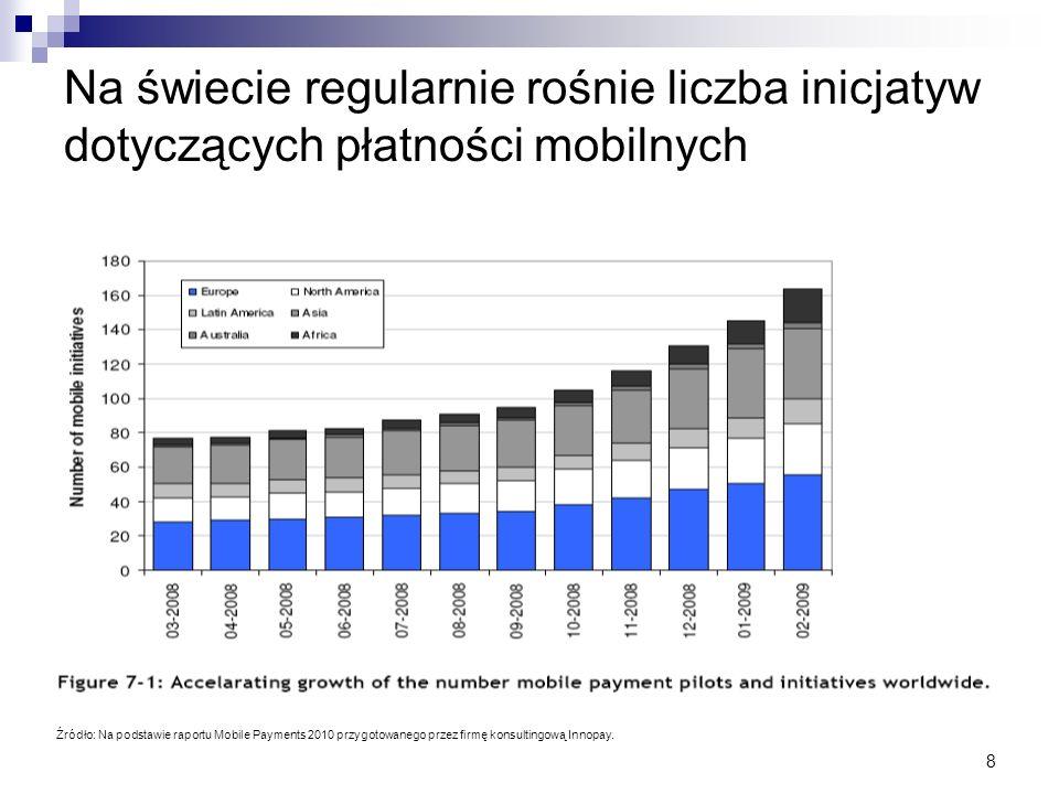 8 Na świecie regularnie rośnie liczba inicjatyw dotyczących płatności mobilnych Źródło: Na podstawie raportu Mobile Payments 2010 przygotowanego przez