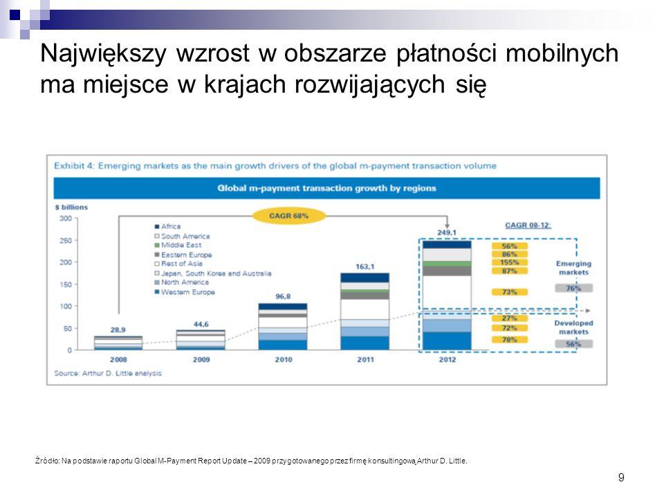 9 Największy wzrost w obszarze płatności mobilnych ma miejsce w krajach rozwijających się Źródło: Na podstawie raportu Global M-Payment Report Update