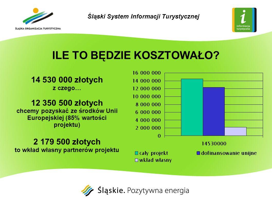 14 530 000 złotych z czego… 12 350 500 złotych chcemy pozyskać ze środków Unii Europejskiej (85% wartości projektu) 2 179 500 złotych to wkład własny