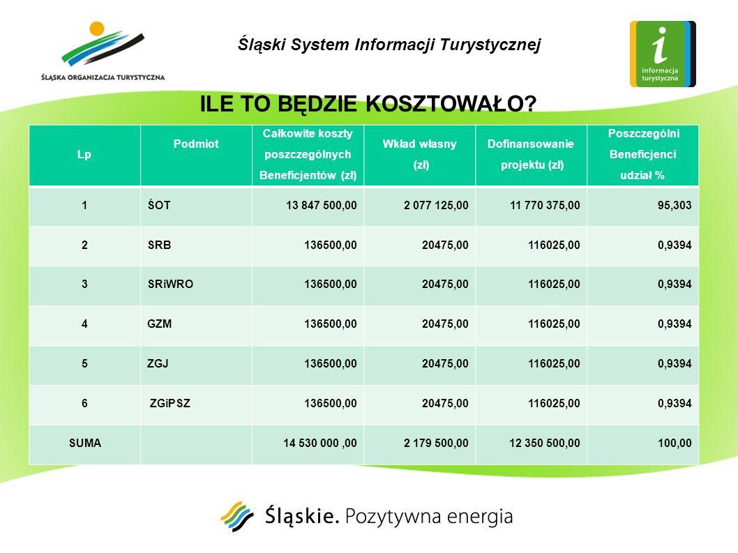 Śląski System Informacji Turystycznej Lp Podmiot Całkowite koszty poszczególnych Beneficjentów (zł) Wkład własny (zł) Dofinansowanie projektu (zł) Pos