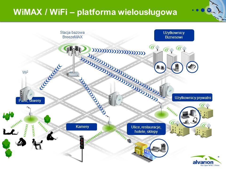 17 WiMAX / WiFi – platforma wielousługowa 17 Parki, skwery Użytkownicy prywatni Użytkownicy Biznesowi Stacja bazowa BreezeMAX Wi 2 Ulice, restauracje,
