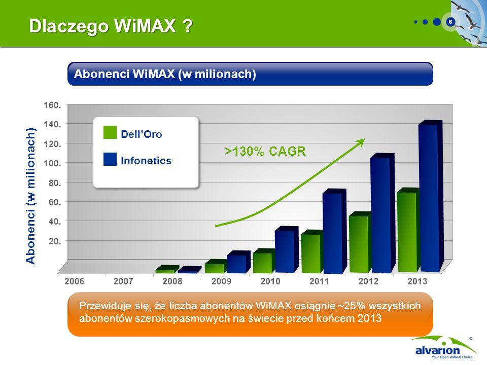 6 Abonenci WiMAX (w milionach) Abonenci (w milionach) >130% CAGR Przewiduje się, że liczba abonentów WiMAX osiągnie ~25% wszystkich abonentów szerokop