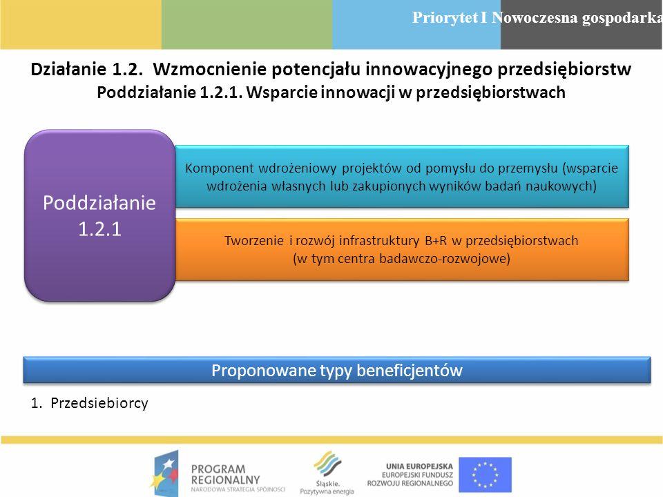 Działanie 1.2. Wzmocnienie potencjału innowacyjnego przedsiębiorstw Poddziałanie 1.2.1. Wsparcie innowacji w przedsiębiorstwach Komponent wdrożeniowy