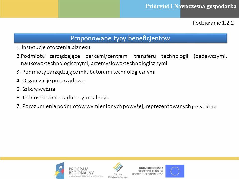1. Instytucje otoczenia biznesu 2.Podmioty zarządzające parkami/centrami transferu technologii (badawczymi, naukowo-technologicznymi, przemysłowo-tech