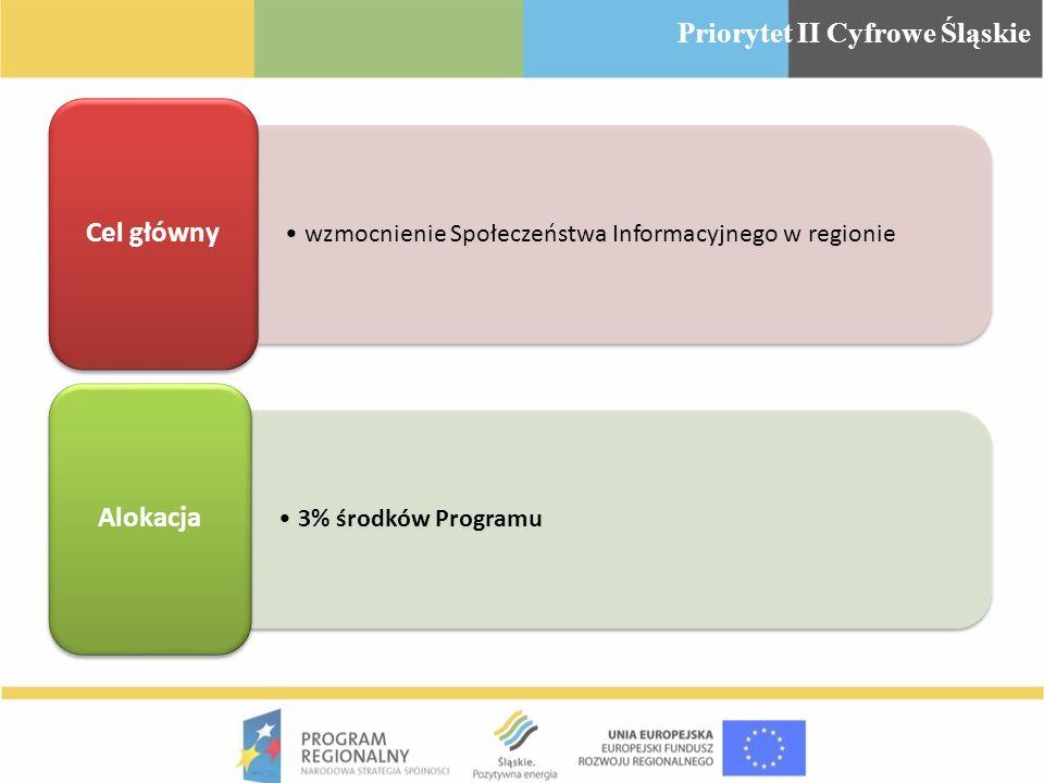 wzmocnienie Społeczeństwa Informacyjnego w regionie Cel główny 3% środków Programu Alokacja Priorytet II Cyfrowe Śląskie