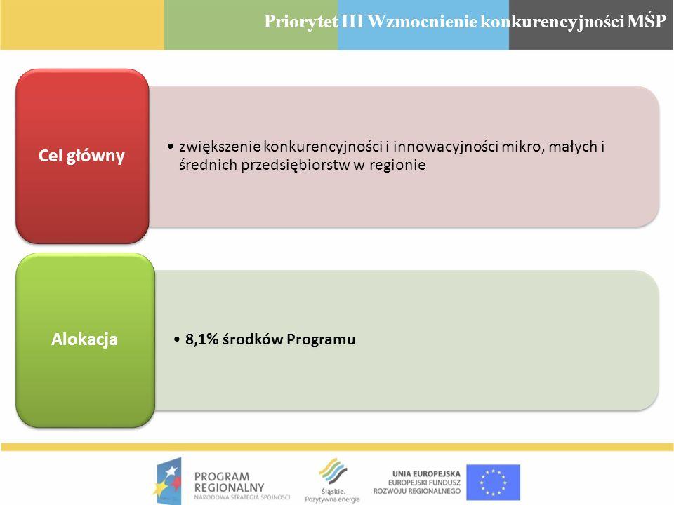 zwiększenie konkurencyjności i innowacyjności mikro, małych i średnich przedsiębiorstw w regionie Cel główny 8,1% środków Programu Alokacja Priorytet
