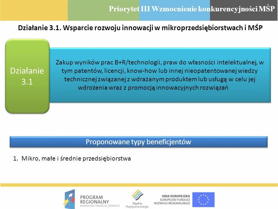 Działanie 3.1. Wsparcie rozwoju innowacji w mikroprzedsiębiorstwach i MŚP Zakup wyników prac B+R/technologii, praw do własności intelektualnej, w tym