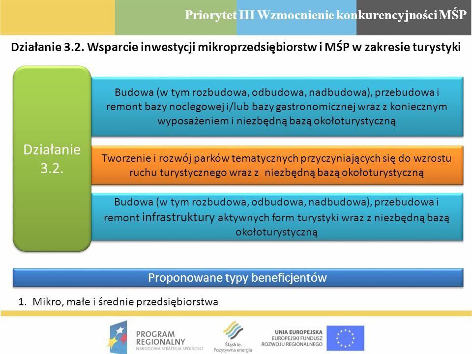 Działanie 3.2. Wsparcie inwestycji mikroprzedsiębiorstw i MŚP w zakresie turystyki Budowa (w tym rozbudowa, odbudowa, nadbudowa), przebudowa i remont