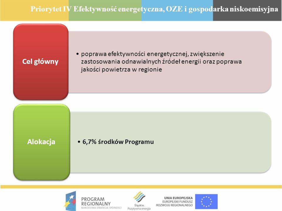 poprawa efektywności energetycznej, zwiększenie zastosowania odnawialnych źródeł energii oraz poprawa jakości powietrza w regionie Cel główny 6,7% śro