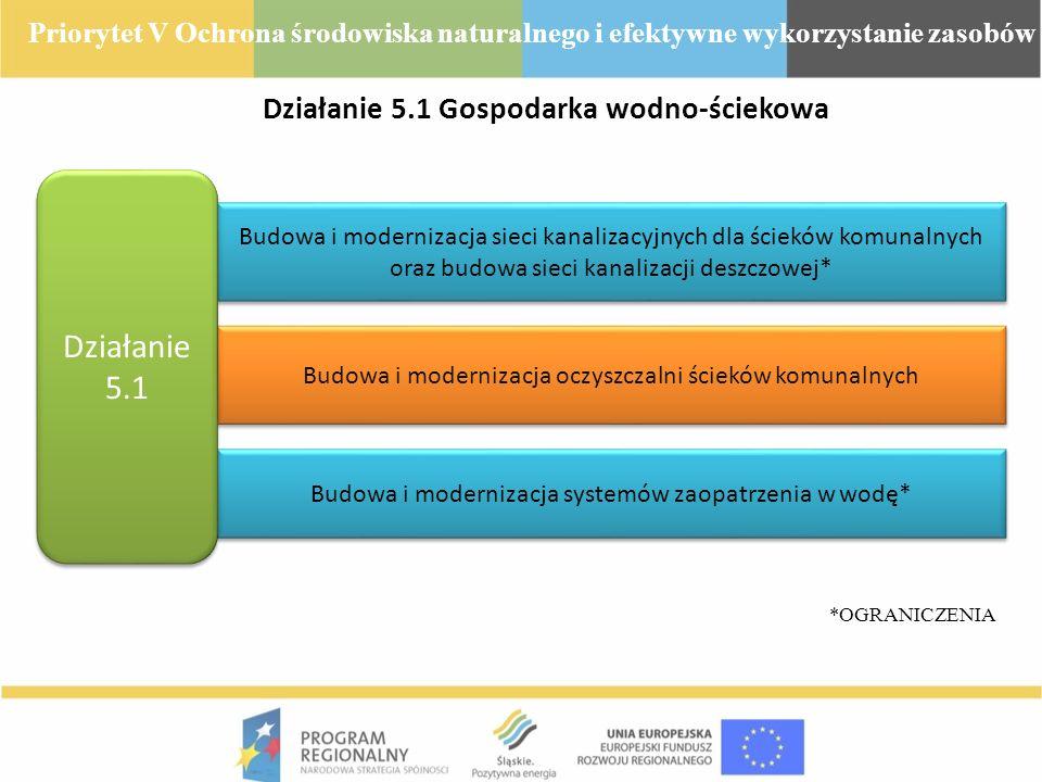 Działanie 5.1 Gospodarka wodno-ściekowa Budowa i modernizacja sieci kanalizacyjnych dla ścieków komunalnych oraz budowa sieci kanalizacji deszczowej*