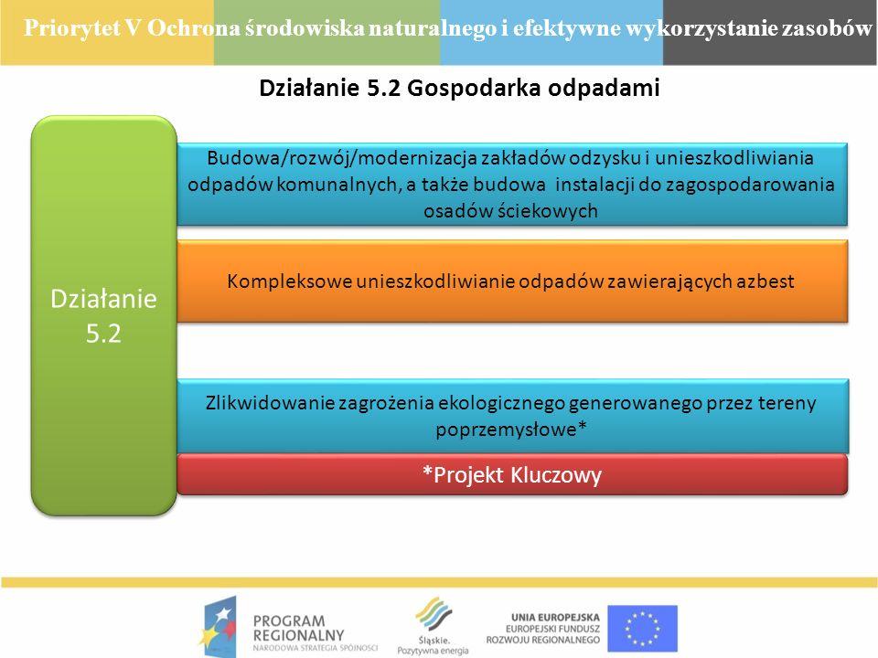 Działanie 5.2 Gospodarka odpadami Budowa/rozwój/modernizacja zakładów odzysku i unieszkodliwiania odpadów komunalnych, a także budowa instalacji do za