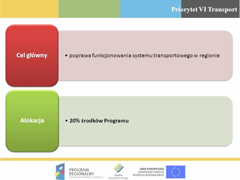 poprawa funkcjonowania systemu transportowego w regionie Cel główny 20% środków Programu Alokacja Priorytet VI Transport