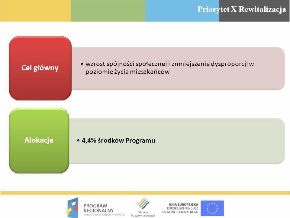 wzrost spójności społecznej i zmniejszenie dysproporcji w poziomie życia mieszkańców Cel główny 4,4% środków Programu Alokacja Priorytet X Rewitalizac