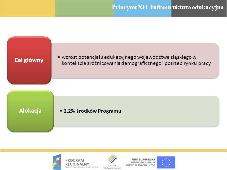 wzrost potencjału edukacyjnego województwa śląskiego w kontekście zróżnicowania demograficznego i potrzeb rynku pracy Cel główny 2,2% środków Programu