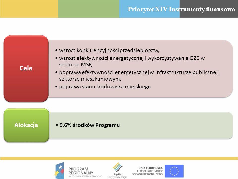 wzrost konkurencyjności przedsiębiorstw, wzrost efektywności energetycznej i wykorzystywania OZE w sektorze MŚP, poprawa efektywności energetycznej w