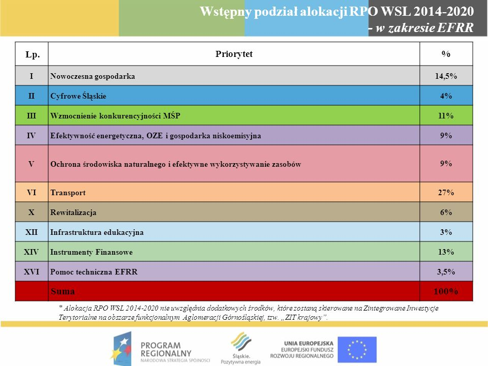 Wstępny podział alokacji RPO WSL 2014-2020 - w zakresie EFS Lp.Priorytet% VII Regionalny rynek pracy 28,3% VIII Kadry gospodarki opartej na wiedzy 22% IX Włączenie społeczne 21,2% XI Wzmocnienie potencjału edukacyjnego 23% XIII Kapitał na start (Instrumenty Finansowe) 1,5% XV Pomoc Techniczna EFS 4% Suma 100% * Alokacja RPO WSL 2014-2020 nie uwzględnia dodatkowych środków, które zostaną skierowane na Zintegrowane Inwestycje Terytorialne na obszarze funkcjonalnym Aglomeracji Górnośląskiej, tzw.