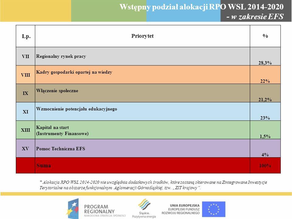 Wstępny podział alokacji RPO WSL 2014-2020 - w zakresie EFS Lp.Priorytet% VII Regionalny rynek pracy 28,3% VIII Kadry gospodarki opartej na wiedzy 22%