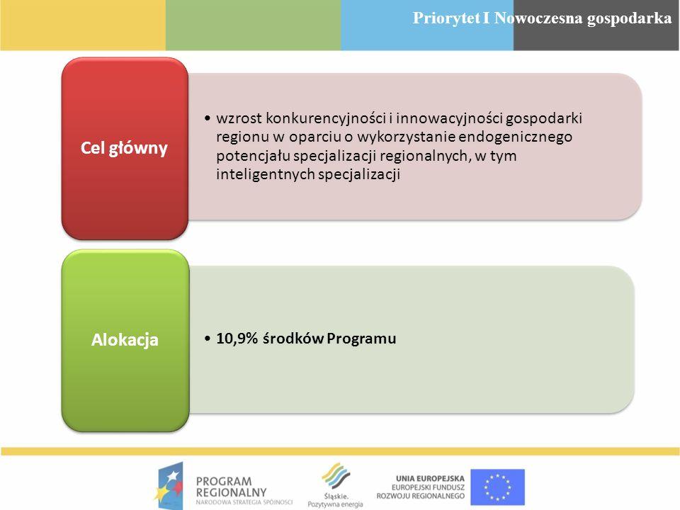 wzrost konkurencyjności i innowacyjności gospodarki regionu w oparciu o wykorzystanie endogenicznego potencjału specjalizacji regionalnych, w tym inte