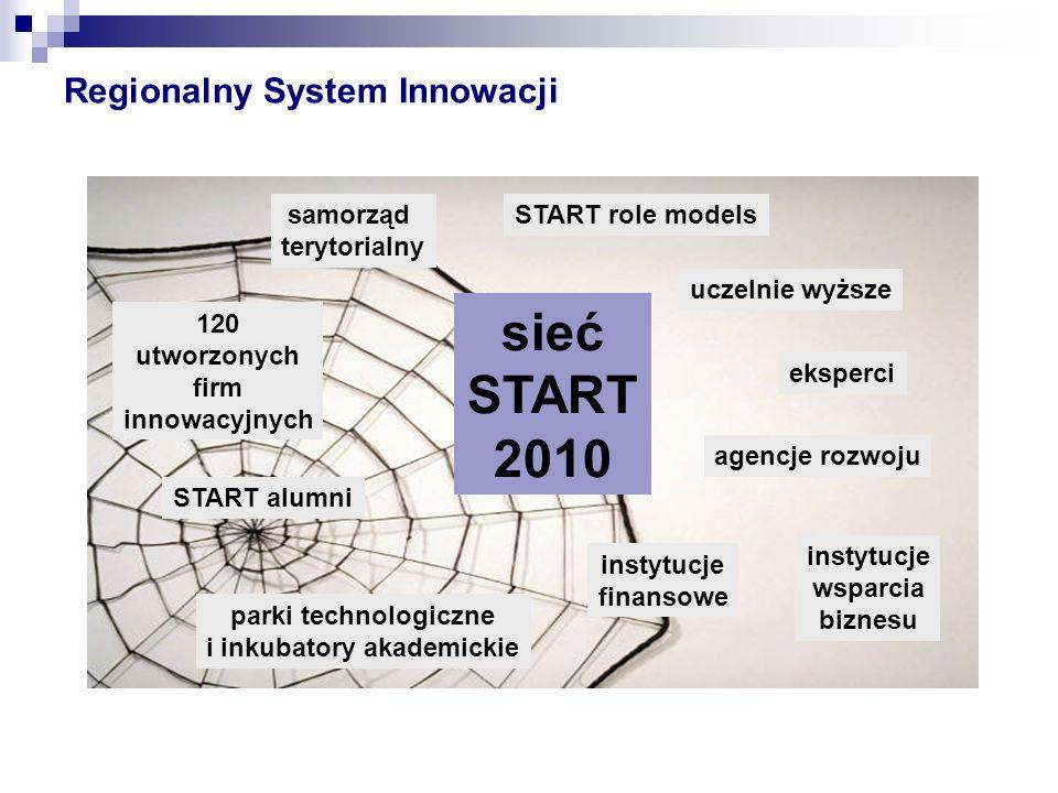 Regionalny System Innowacji sieć START 2010 120 utworzonych firm innowacyjnych uczelnie wyższe instytucje wsparcia biznesu instytucje finansowe parki