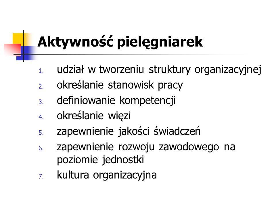 Aktywność pielęgniarek 1. udział w tworzeniu struktury organizacyjnej 2. określanie stanowisk pracy 3. definiowanie kompetencji 4. określanie więzi 5.
