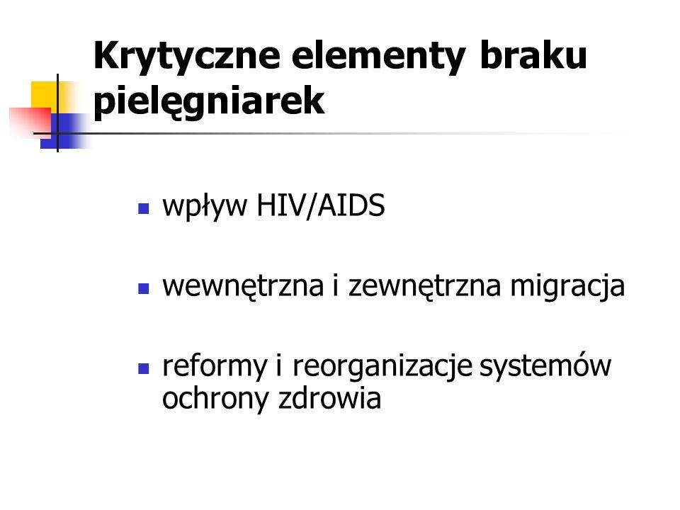 Krytyczne elementy braku pielęgniarek wpływ HIV/AIDS wewnętrzna i zewnętrzna migracja reformy i reorganizacje systemów ochrony zdrowia
