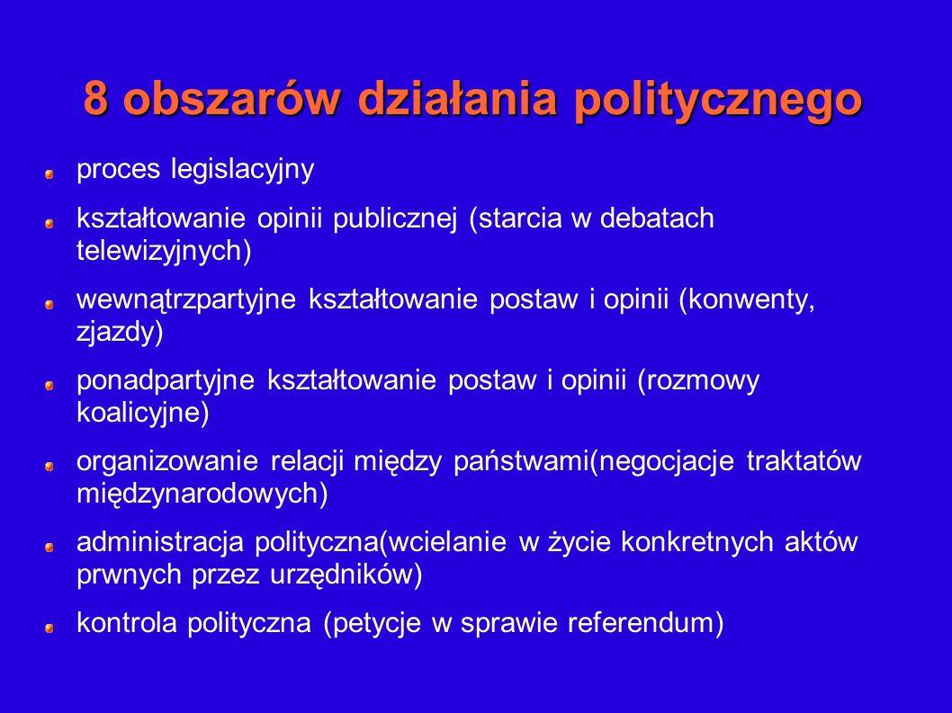 8 obszarów działania politycznego proces legislacyjny kształtowanie opinii publicznej (starcia w debatach telewizyjnych) wewnątrzpartyjne kształtowani