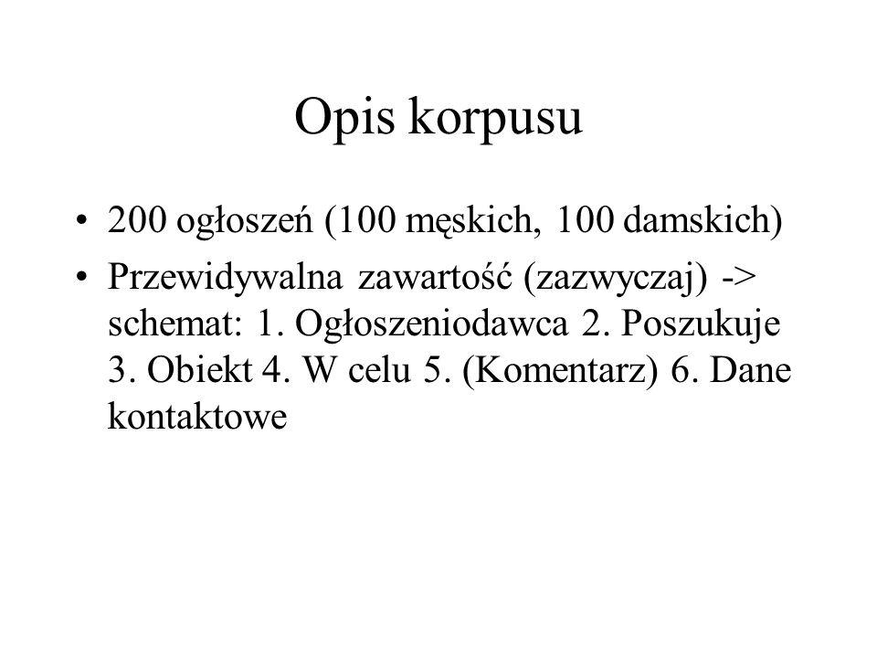 Opis korpusu 200 ogłoszeń (100 męskich, 100 damskich) Przewidywalna zawartość (zazwyczaj) -> schemat: 1. Ogłoszeniodawca 2. Poszukuje 3. Obiekt 4. W c