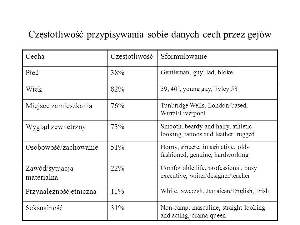 Częstotliwość przypisywania sobie danych cech przez gejów CechaCzęstotliwośćSformułowanie Płeć38% Gentleman, guy, lad, bloke Wiek82% 39, 40, young guy