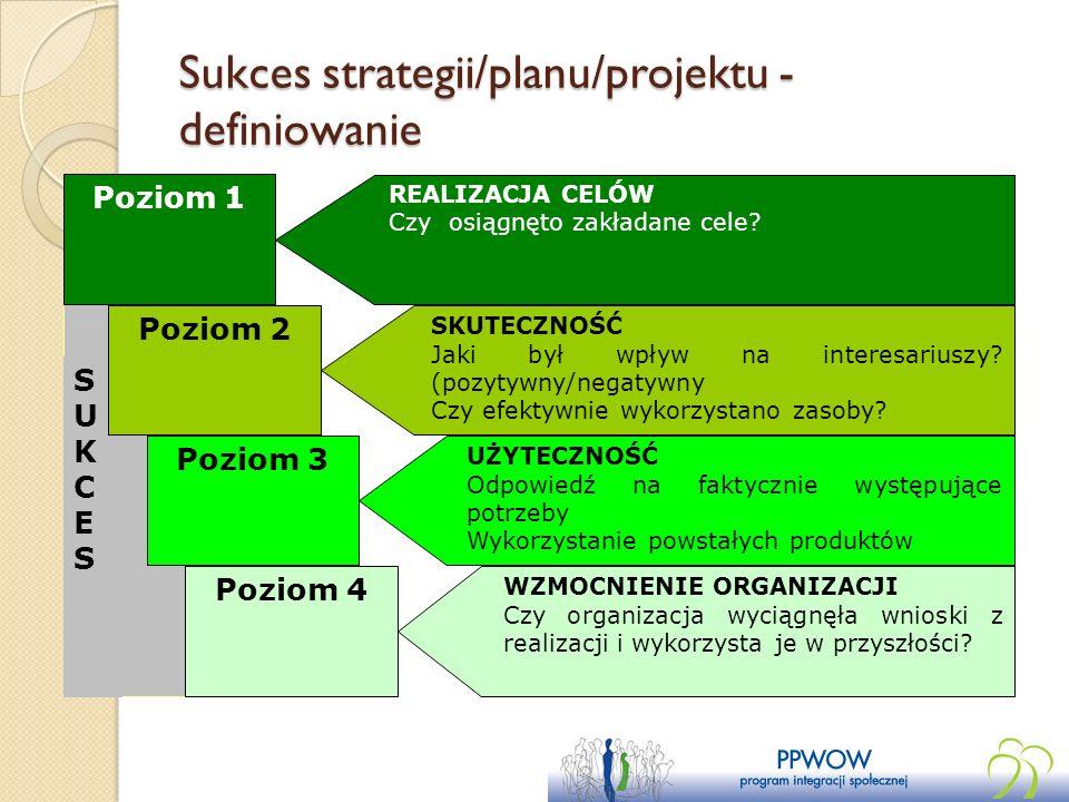 Sukces strategii/planu/projektu - definiowanie REALIZACJA CELÓW Czy osiągnęto zakładane cele? Poziom 1 SKUTECZNOŚĆ Jaki był wpływ na interesariuszy? (
