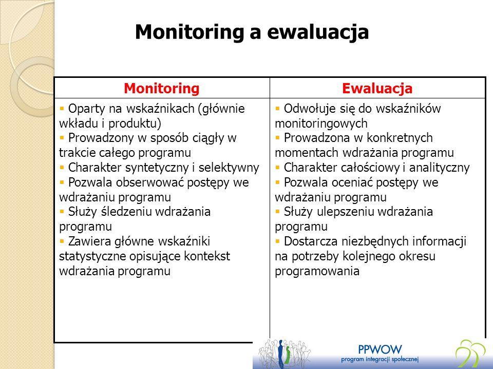 Monitoring a ewaluacja Odwołuje się do wskaźników monitoringowych Prowadzona w konkretnych momentach wdrażania programu Charakter całościowy i anality