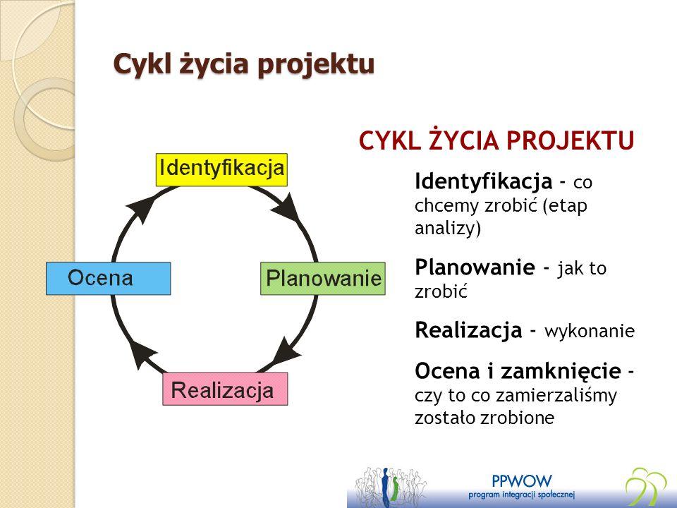 Cykl życia projektu CYKL ŻYCIA PROJEKTU Identyfikacja - co chcemy zrobić (etap analizy) Planowanie - jak to zrobić Realizacja - wykonanie Ocena i zamk