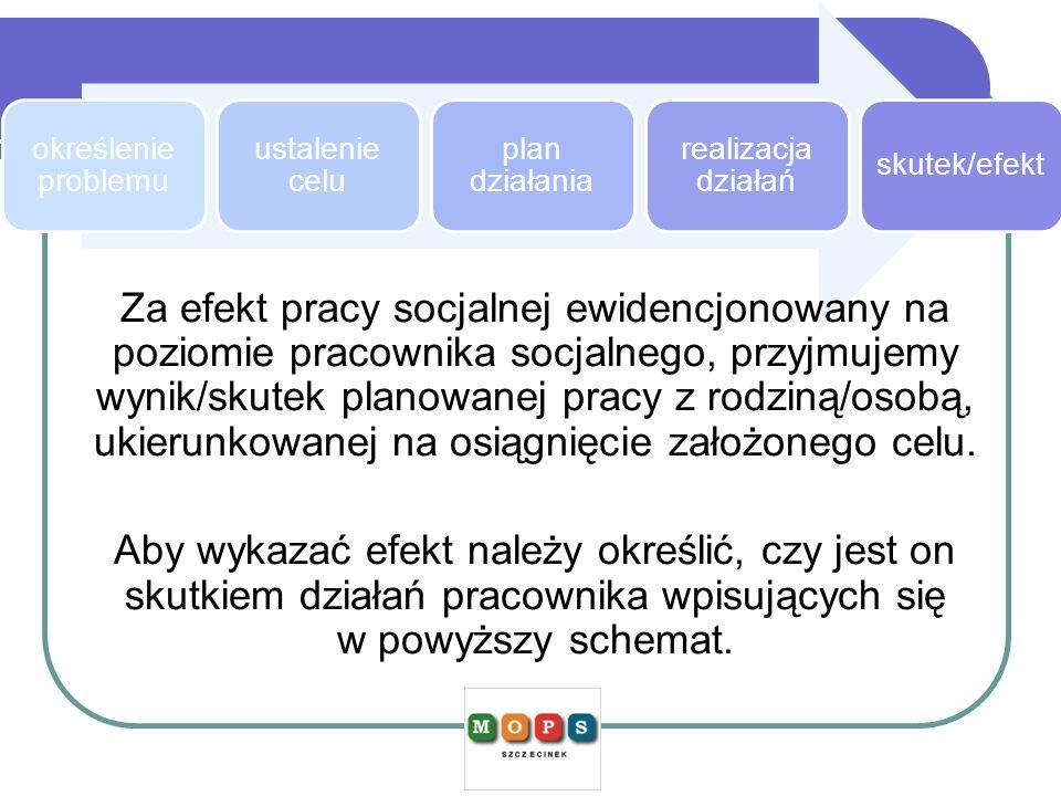 określenie problemu ustalenie celu plan działania realizacja działań skutek/efekt Za efekt pracy socjalnej ewidencjonowany na poziomie pracownika socj