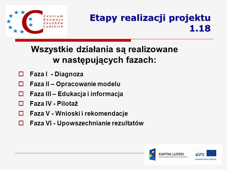 Faza I - Diagnoza Faza II – Opracowanie modelu Faza III – Edukacja i informacja Faza IV - Pilotaż Faza V - Wnioski i rekomendacje Faza VI - Upowszechn