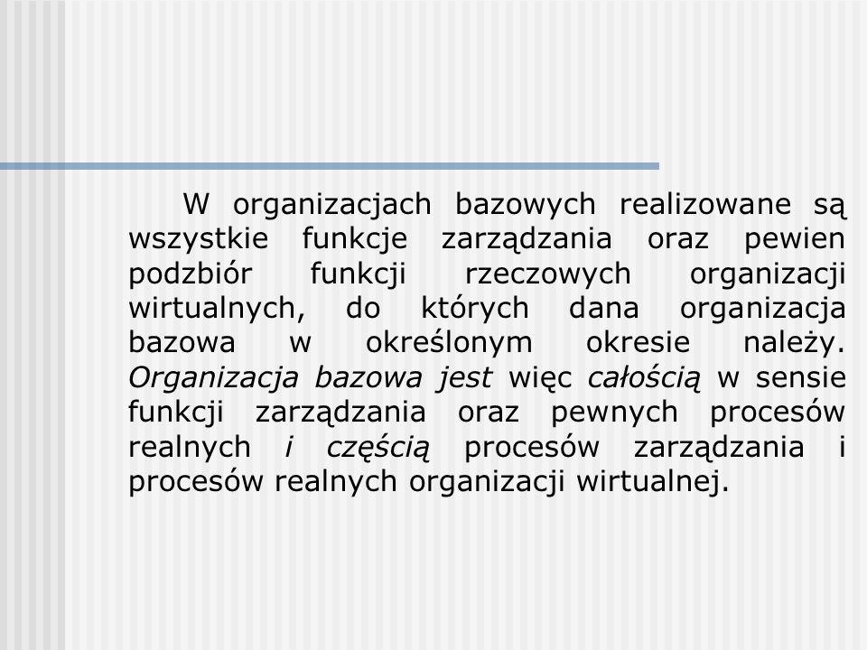 W organizacjach bazowych realizowane są wszystkie funkcje zarządzania oraz pewien podzbiór funkcji rzeczowych organizacji wirtualnych, do których dana organizacja bazowa w określonym okresie należy.