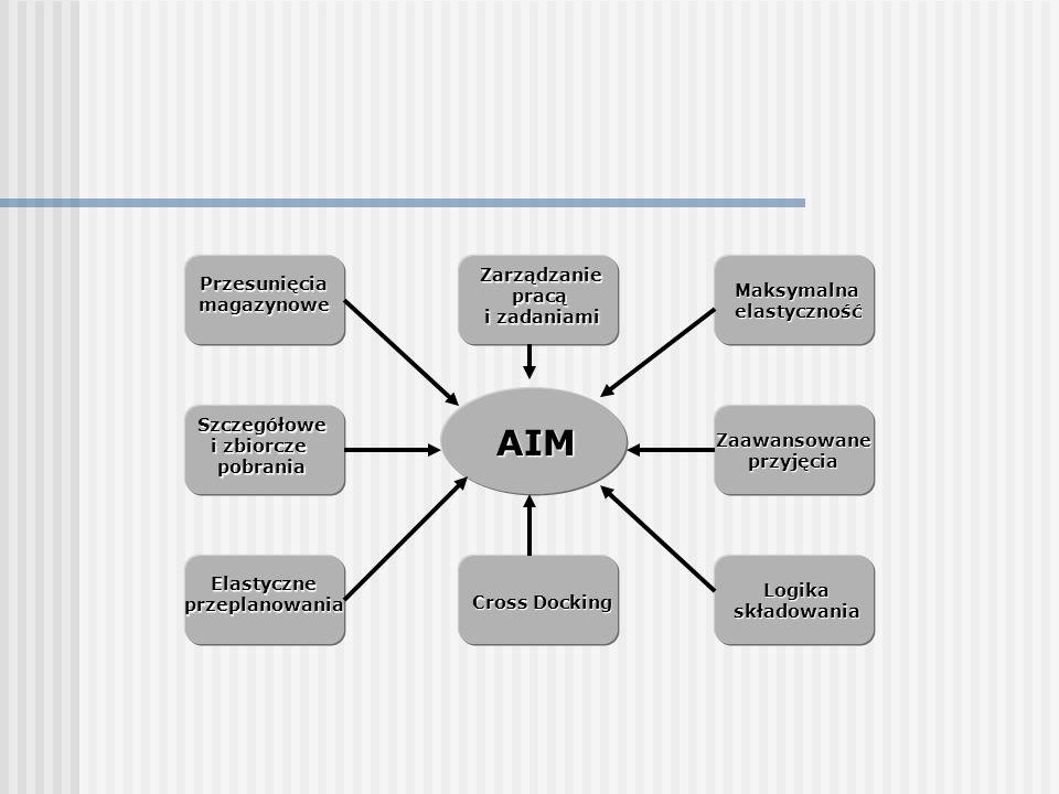 AIM Przesunięciamagazynowe Szczegółowe i zbiorcze pobrania Elastyczneprzeplanowania Zarządzaniepracą i zadaniami Cross Docking Maksymalnaelastyczność